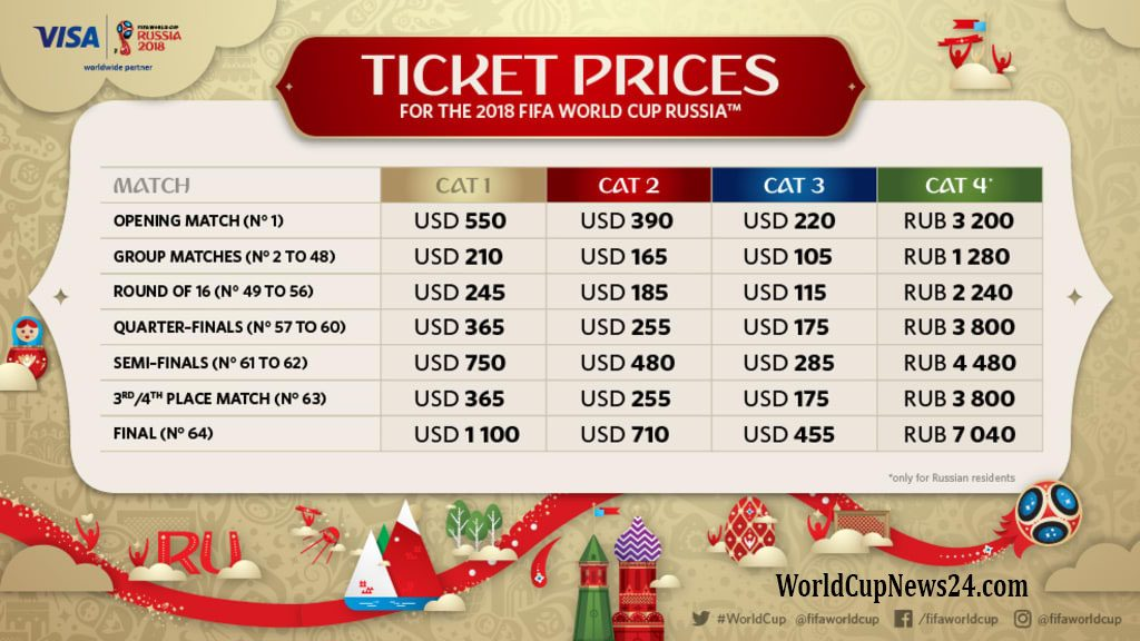 FIFA World Cup 2018 Russia Tickets Prices