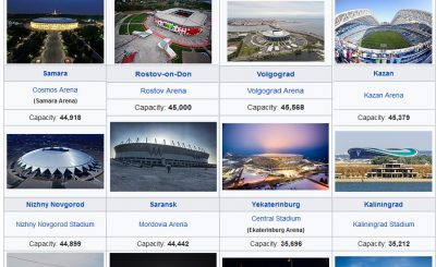 FIFA World Cup 2018 Russia Venues and Capacity