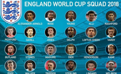 World Cup 2018 England full Squad